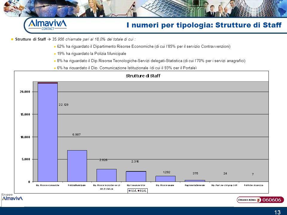 13 I numeri per tipologia: Strutture di Staff Strutture di Staff 35.956 chiamate pari al 18,0% del totale di cui : 62% ha riguardato il Dipartimento Risorse Economiche (di cui l85% per il servizio Contravvenzioni) 19% ha riguardato la Polizia Municipale 8% ha riguardato il Dip.Risorse Tecnologiche-Servizi delegati-Statistica (di cui l70% per i servizi anagrafici) 6% ha riguardato il Dip.