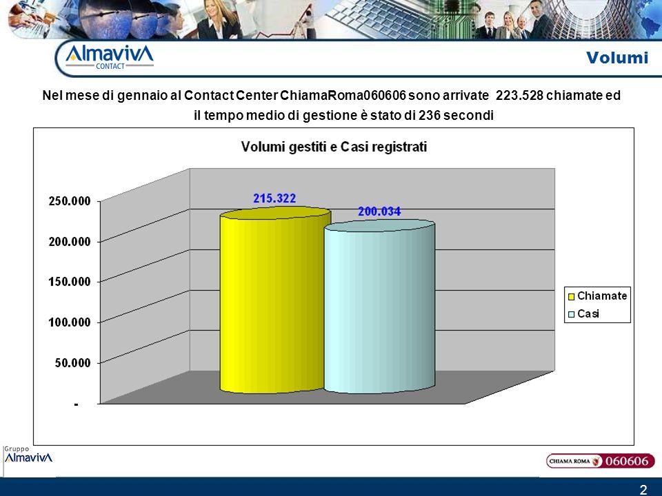 2 Volumi Nel mese di gennaio al Contact Center ChiamaRoma060606 sono arrivate 223.528 chiamate ed il tempo medio di gestione è stato di 236 secondi