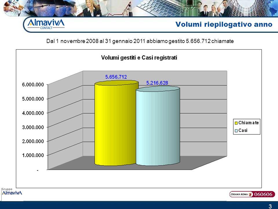 3 Volumi riepilogativo anno Dal 1 novembre 2008 al 31 gennaio 2011 abbiamo gestito 5.656.712 chiamate