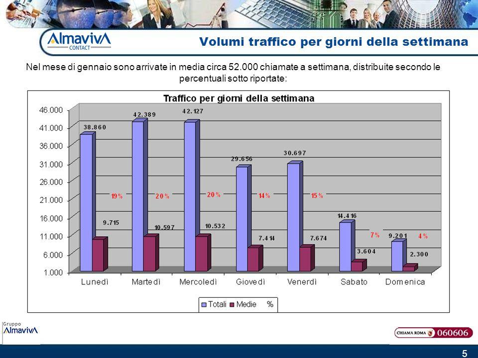 5 Volumi traffico per giorni della settimana Nel mese di gennaio sono arrivate in media circa 52.000 chiamate a settimana, distribuite secondo le percentuali sotto riportate: