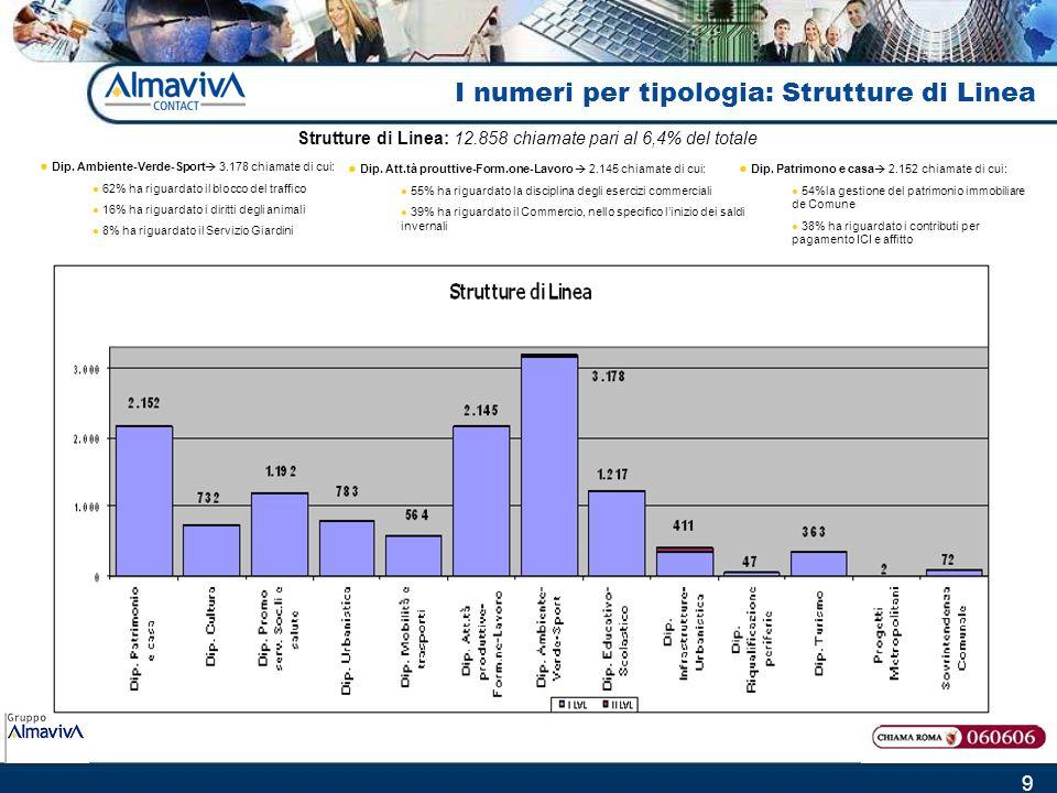 9 I numeri per tipologia: Strutture di Linea Strutture di Linea: 12.858 chiamate pari al 6,4% del totale Dip.