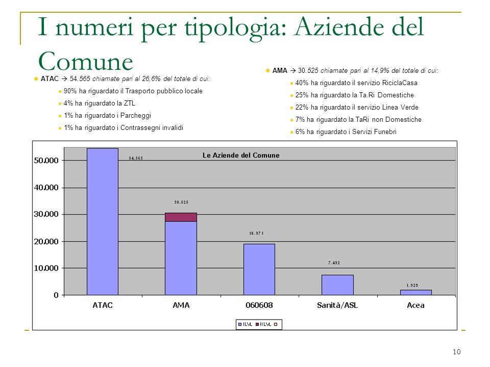 10 I numeri per tipologia: Aziende del Comune AMA 30.525 chiamate pari al 14,9% del totale di cui: 40% ha riguardato il servizio RiciclaCasa 25% ha ri