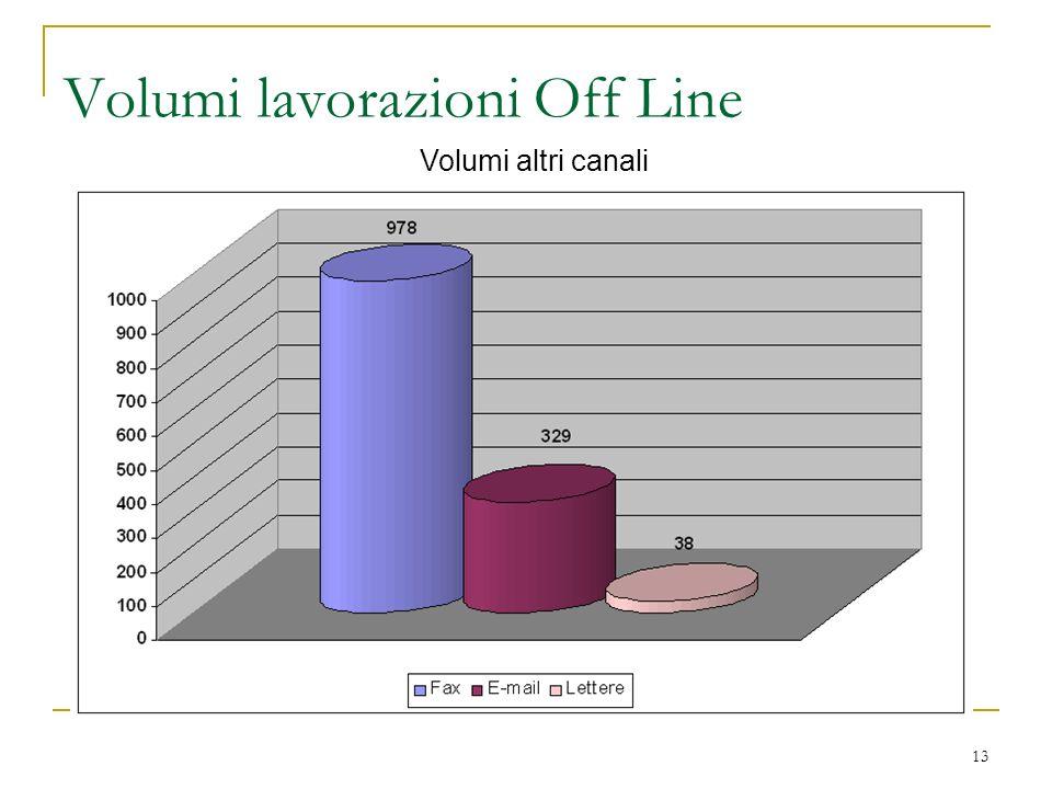 13 Volumi lavorazioni Off Line Volumi altri canali