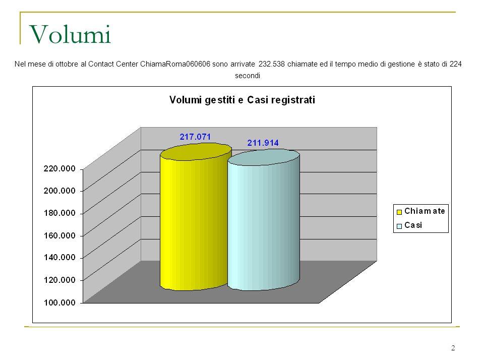 2 Volumi Nel mese di ottobre al Contact Center ChiamaRoma060606 sono arrivate 232.538 chiamate ed il tempo medio di gestione è stato di 224 secondi