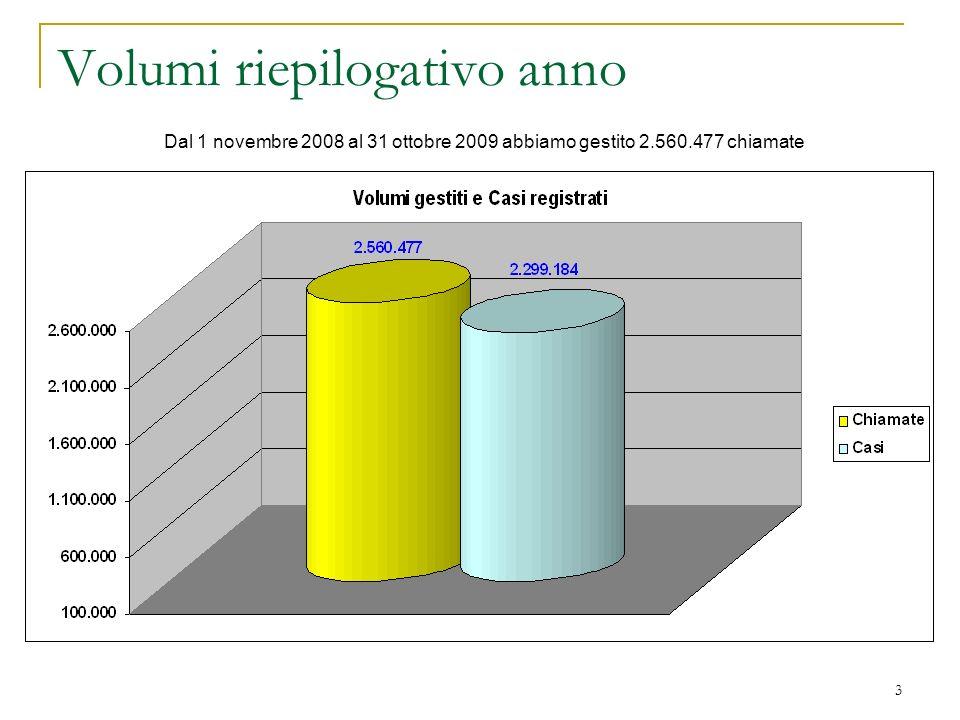 3 Volumi riepilogativo anno Dal 1 novembre 2008 al 31 ottobre 2009 abbiamo gestito 2.560.477 chiamate