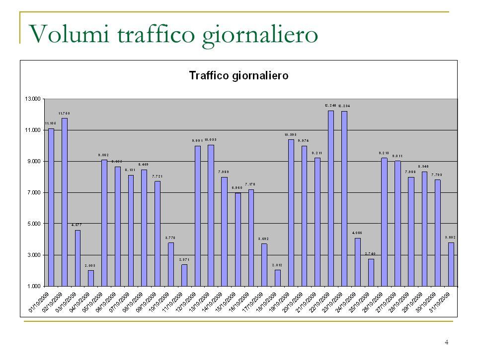 5 Volumi traffico per giorni della settimana Nel mese di Ottobre sono arrivate in media circa 50.000 chiamate a settimana, distribuite secondo le percentuali sotto riportate: