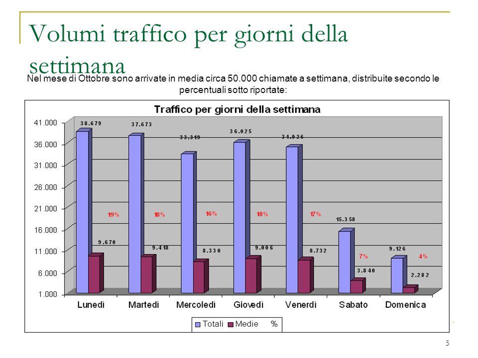 5 Volumi traffico per giorni della settimana Nel mese di Ottobre sono arrivate in media circa 50.000 chiamate a settimana, distribuite secondo le perc