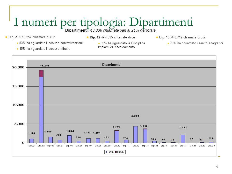 9 I numeri per tipologia: Dipartimenti Dip. 2 19.257 chiamate di cui: 83% ha riguardato il servizio contravvenzioni; 15% ha riguardato il servizio tri