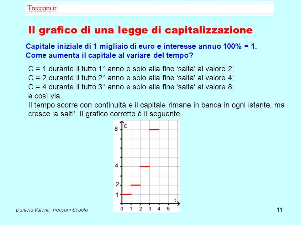 Daniela Valenti, Treccani Scuola 11 Il grafico di una legge di capitalizzazione Capitale iniziale di 1 migliaio di euro e interesse annuo 100% = 1. Co