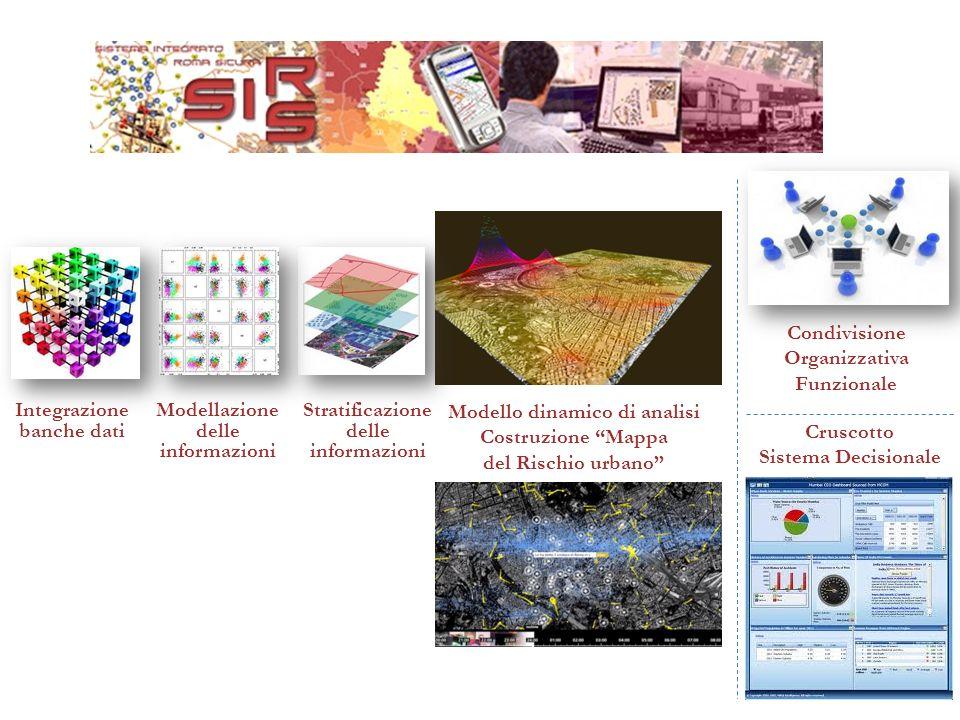 Integrazione banche dati Modellazione delle informazioni Stratificazione delle informazioni Modello dinamico di analisi Costruzione Mappa del Rischio