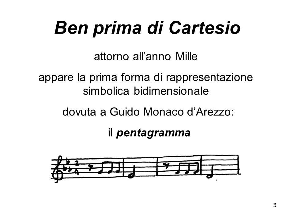 3 Ben prima di Cartesio attorno allanno Mille appare la prima forma di rappresentazione simbolica bidimensionale dovuta a Guido Monaco dArezzo: il pentagramma