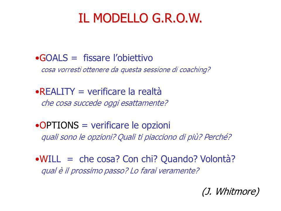 IL MODELLO G.R.O.W. GOALS = fissare lobiettivo cosa vorresti ottenere da questa sessione di coaching? REALITY = verificare la realtà che cosa succede