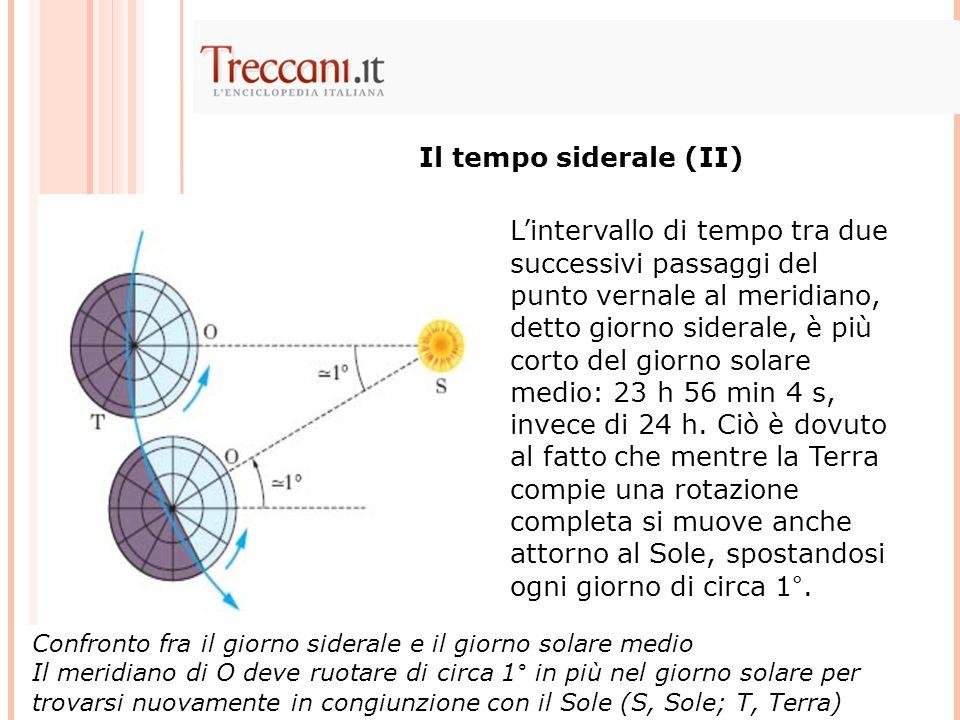Lintervallo di tempo tra due successivi passaggi del punto vernale al meridiano, detto giorno siderale, è più corto del giorno solare medio: 23 h 56 m