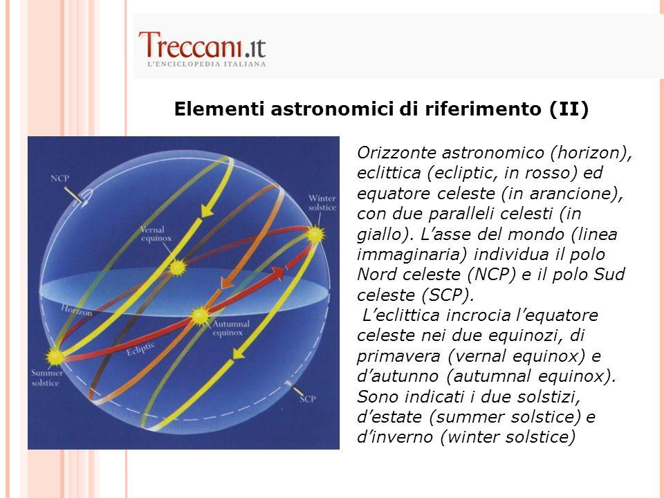 Orizzonte astronomico (horizon), eclittica (ecliptic, in rosso) ed equatore celeste (in arancione), con due paralleli celesti (in giallo). Lasse del m