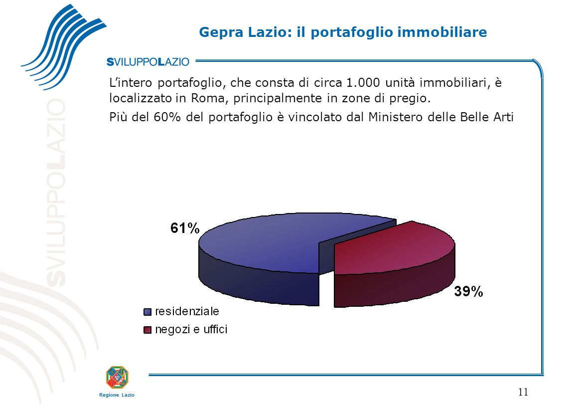 Regione Lazio 11 Lintero portafoglio, che consta di circa 1.000 unità immobiliari, è localizzato in Roma, principalmente in zone di pregio. Più del 60