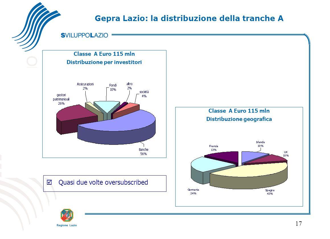 Regione Lazio 17 Classe A Euro 115 mln Distribuzione per investitori Classe A Euro 115 mln Distribuzione geografica þQuasi due volte oversubscribed Gepra Lazio: la distribuzione della tranche A