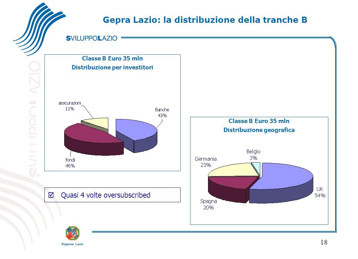 Regione Lazio 18 Classe B Euro 35 mln Distribuzione per investitori Classe B Euro 35 mln Distribuzione geografica þQuasi 4 volte oversubscribed Gepra Lazio: la distribuzione della tranche B