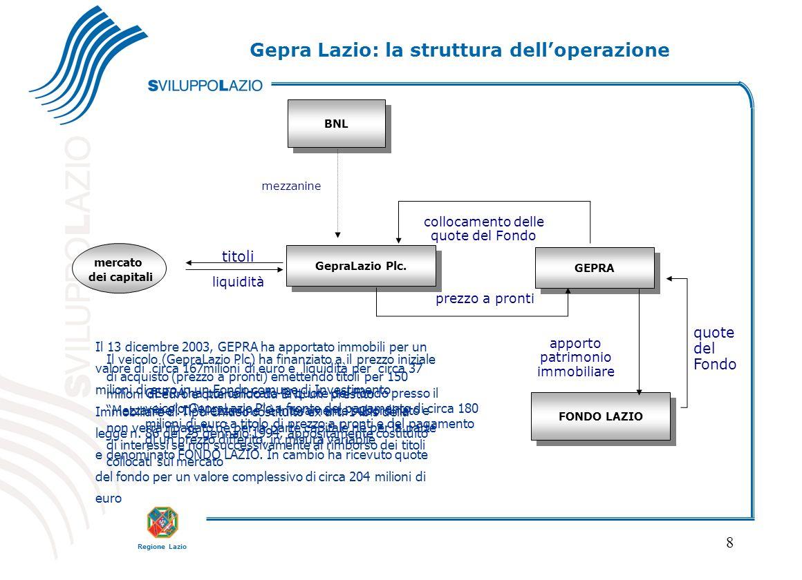 Regione Lazio 8 FONDO LAZIO GEPRA apporto patrimonio immobiliare quote del Fondo Il 13 dicembre 2003, GEPRA ha apportato immobili per un valore di cir