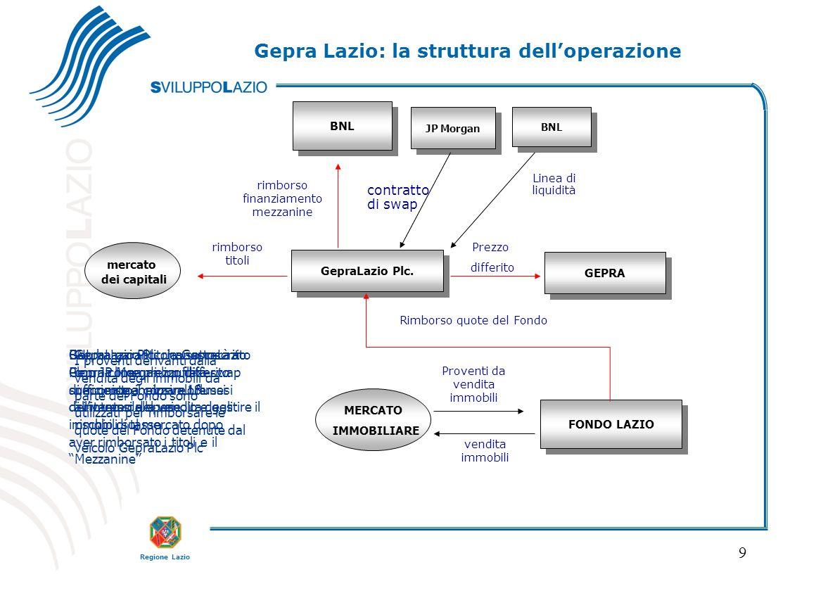 Regione Lazio 9 FONDO LAZIO GEPRA BNL GepraLazio Plc. BNL Linea di liquidità JP Morgan contratto di swap MERCATO IMMOBILIARE Proventi da vendita immob
