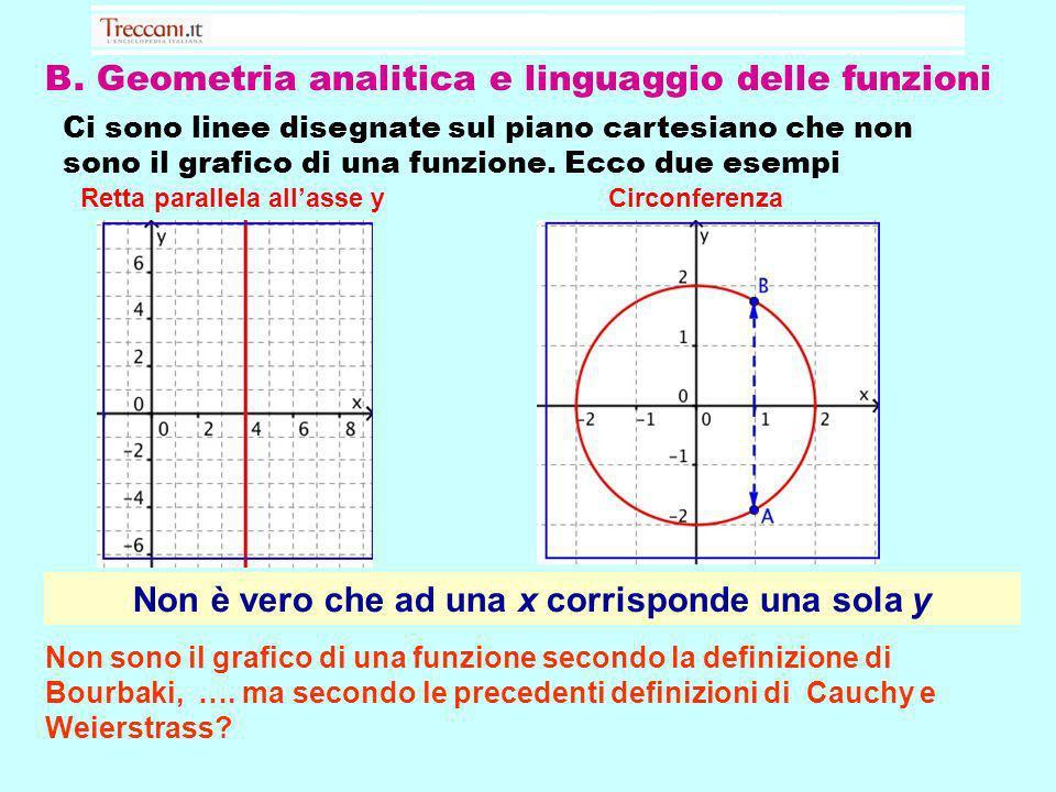 B. Geometria analitica e linguaggio delle funzioni Ci sono linee disegnate sul piano cartesiano che non sono il grafico di una funzione. Ecco due esem