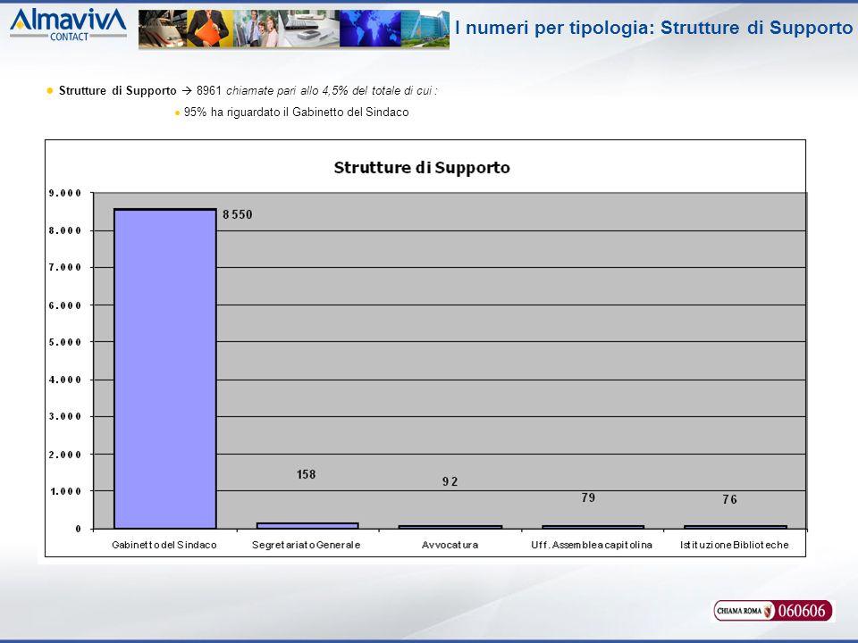 I numeri per tipologia: Strutture di Supporto Strutture di Supporto 8961 chiamate pari allo 4,5% del totale di cui : 95% ha riguardato il Gabinetto del Sindaco