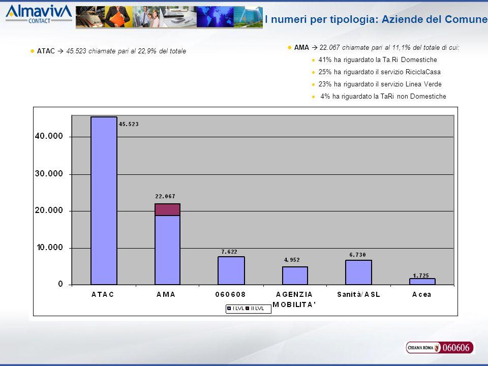 I numeri per tipologia: Aziende del Comune AMA 22.067 chiamate pari al 11,1% del totale di cui: 41% ha riguardato la Ta.Ri Domestiche 25% ha riguardato il servizio RiciclaCasa 23% ha riguardato il servizio Linea Verde 4% ha riguardato la TaRi non Domestiche ATAC 45.523 chiamate pari al 22,9% del totale