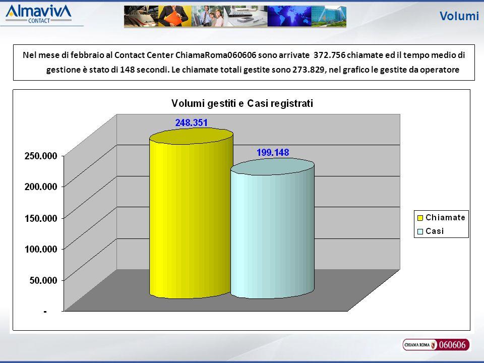 Volumi Nel mese di febbraio al Contact Center ChiamaRoma060606 sono arrivate 372.756 chiamate ed il tempo medio di gestione è stato di 148 secondi.