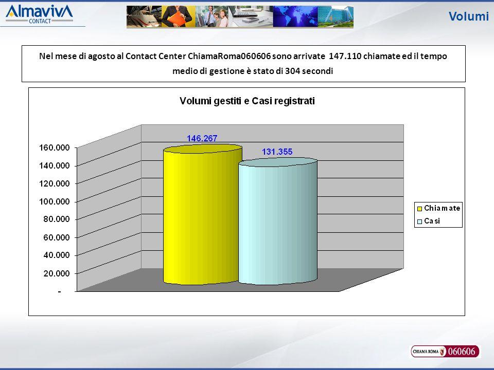 Volumi Nel mese di agosto al Contact Center ChiamaRoma060606 sono arrivate 147.110 chiamate ed il tempo medio di gestione è stato di 304 secondi