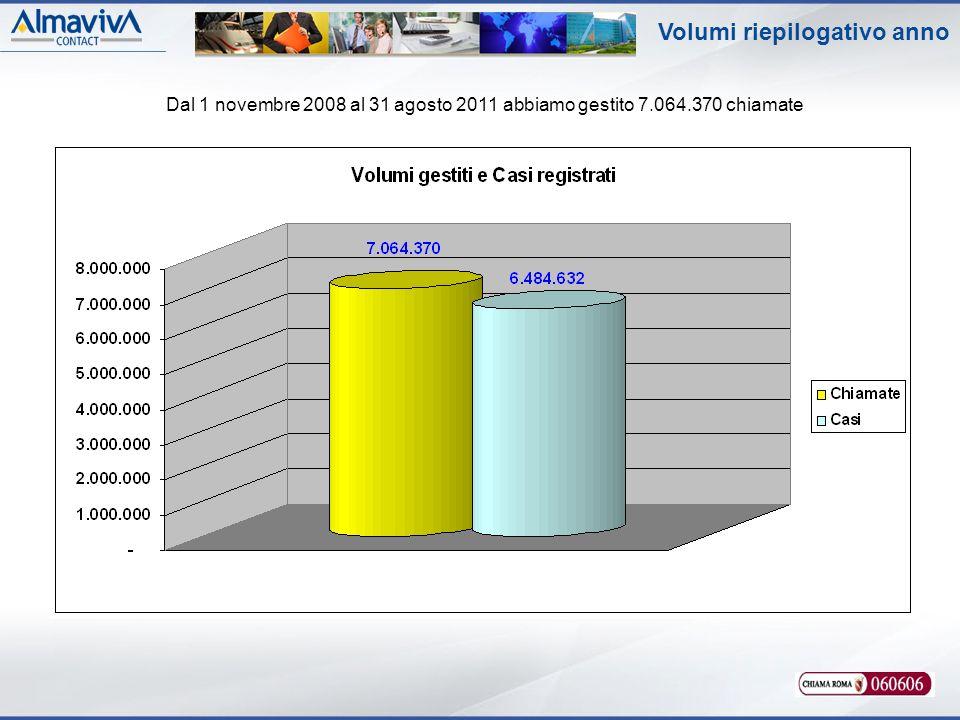 Dal 1 novembre 2008 al 31 agosto 2011 abbiamo gestito 7.064.370 chiamate Volumi riepilogativo anno