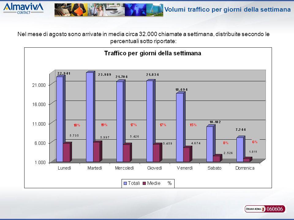 Volumi traffico per giorni della settimana Nel mese di agosto sono arrivate in media circa 32.000 chiamate a settimana, distribuite secondo le percentuali sotto riportate: