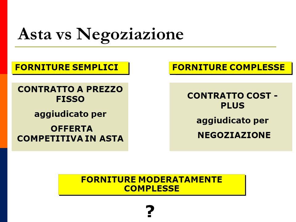 Asta vs Negoziazione Simple Projects Complex Projects FORNITURE SEMPLICI FORNITURE COMPLESSE CONTRATTO A PREZZO FISSO aggiudicato per OFFERTA COMPETITIVA IN ASTA CONTRATTO COST - PLUS aggiudicato per NEGOZIAZIONE FORNITURE MODERATAMENTE COMPLESSE