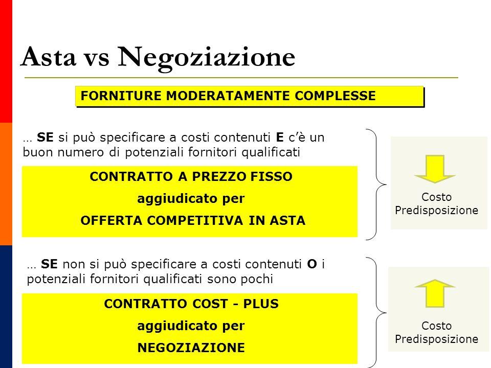 Asta vs Negoziazione FORNITURE MODERATAMENTE COMPLESSE … SE si può specificare a costi contenuti E cè un buon numero di potenziali fornitori qualificati … SE non si può specificare a costi contenuti O i potenziali fornitori qualificati sono pochi CONTRATTO A PREZZO FISSO aggiudicato per OFFERTA COMPETITIVA IN ASTA Costo Predisposizione CONTRATTO COST - PLUS aggiudicato per NEGOZIAZIONE Costo Predisposizione