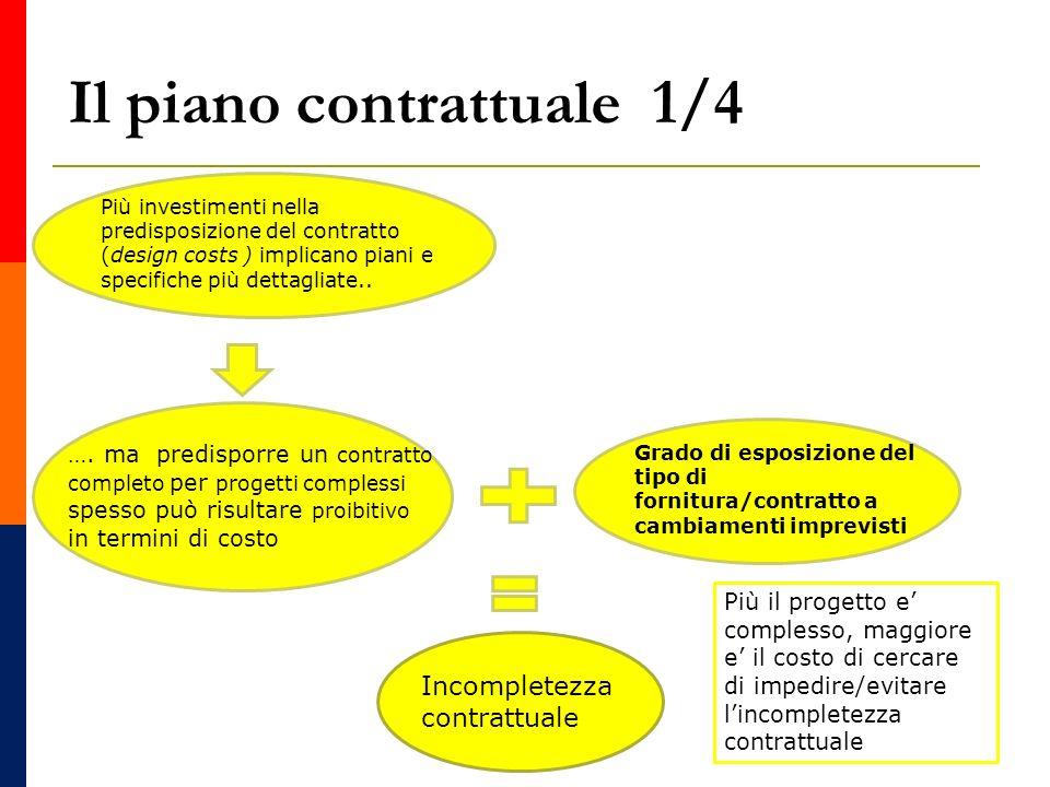 Il piano contrattuale 2/4 Scelta del contratto: i passi da seguire Grado di dettaglio Quanto investire allinizio nella predisposizione del contratto (completezza), tenendo conto dei relativi costi e della dimensione degli eventi imprevedibili che possono condizionare il contratto di fornitura.