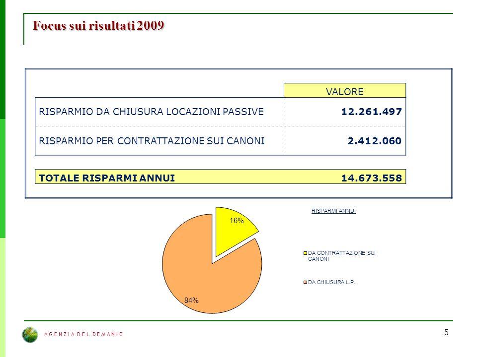 A G E N Z I A D E L D E M A N I O 5 Focus sui risultati 2009 VALORE RISPARMIO DA CHIUSURA LOCAZIONI PASSIVE12.261.497 RISPARMIO PER CONTRATTAZIONE SUI CANONI2.412.060 TOTALE RISPARMI ANNUI14.673.558