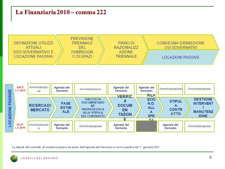 A G E N Z I A D E L D E M A N I O 6 La Finanziaria 2010 – comma 222 DEFINIZIONE UTILIZZI ATTUALI USO GOVERNATIVO E LOCAZIONE PASSIVA PREVISIONE TRIENNALE DEL FABBISOGN O DI SPAZI PIANO DI RAZIONALIZZ AZIONE TRIENNALE CONSEGNA /DISMISSIONE USI GOVERNATIVI GESTIONE LOCAZIONI PASSIVE RICERCA DI MERCATO FASE ESTIM ALE RACCOLTA DOCUMENTAZIO NE PROPEDEUTICA ALLA STIPULA DEL CONTRATTO RILA SCIO N.O.
