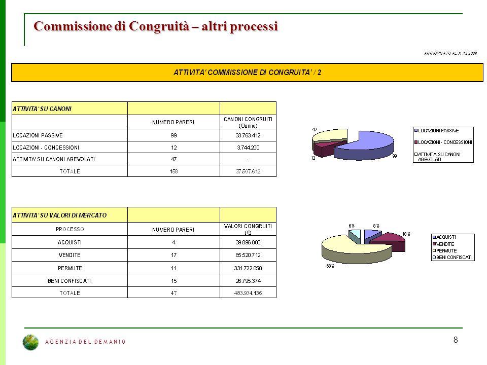 A G E N Z I A D E L D E M A N I O 8 Commissione di Congruità – altri processi