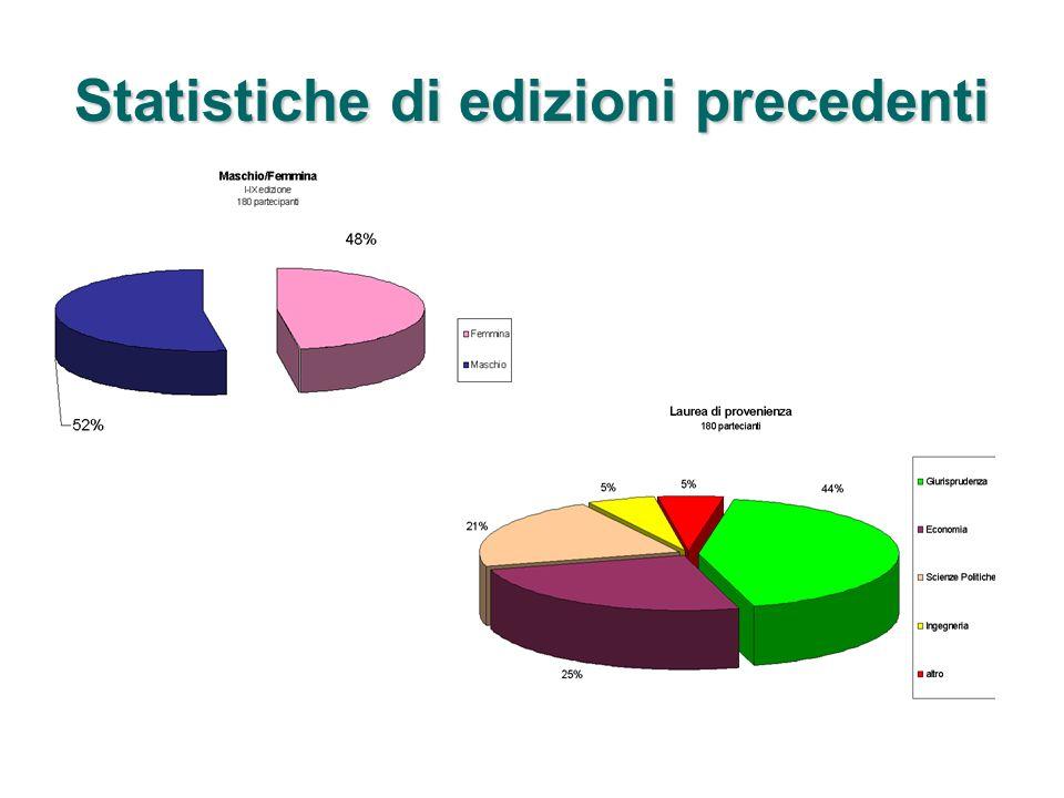 Statistiche di edizioni precedenti