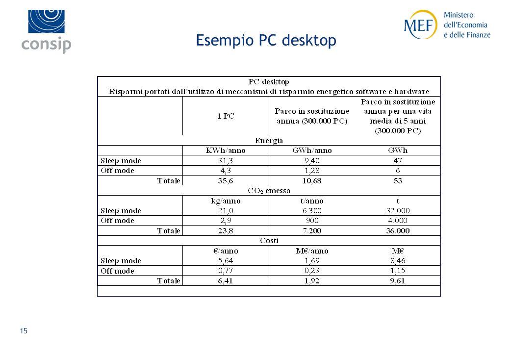 14 Un esempio di individuazione di criteri IT Il metodo seguito Ladozione di un metodo di lavoro consolidato consente lindividuazione di criteri ogget