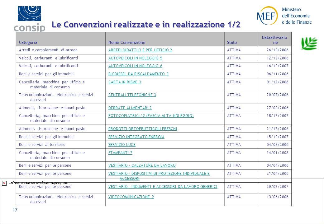 16 Analisi di mercato Fotocopiatrici – esempio di matrice dei requisiti La conduzione di analisi di mercato consente a Consip la migliore selezione dei requisiti ambientali (minimi di partecipazione e premiali)