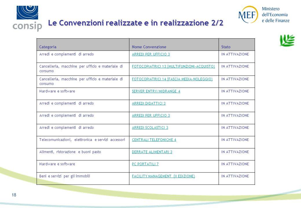 17 Le Convenzioni realizzate e in realizzazione 1/2 CategoriaNome ConvenzioneStato Dataattivazio ne Arredi e complementi di arredoARREDI DIDATTICI E P