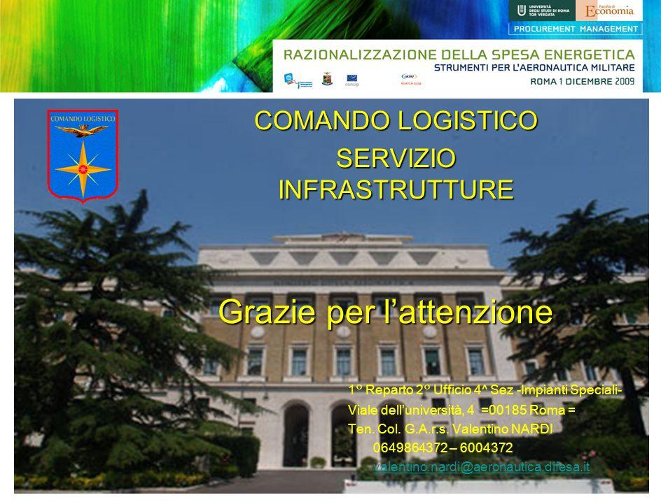 1° Reparto 2° Ufficio 4^ Sez -Impianti Speciali- Viale delluniversità, 4 =00185 Roma = Ten. Col. G.A.r.s. Valentino NARDI 0649864372 – 6004372 valenti