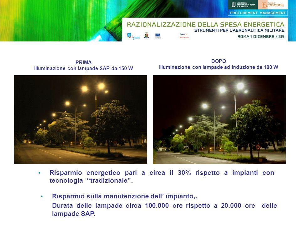 PRIMA Illuminazione con lampade SAP da 150 W DOPO Illuminazione con lampade ad induzione da 100 W Risparmio energetico pari a circa il 30% rispetto a