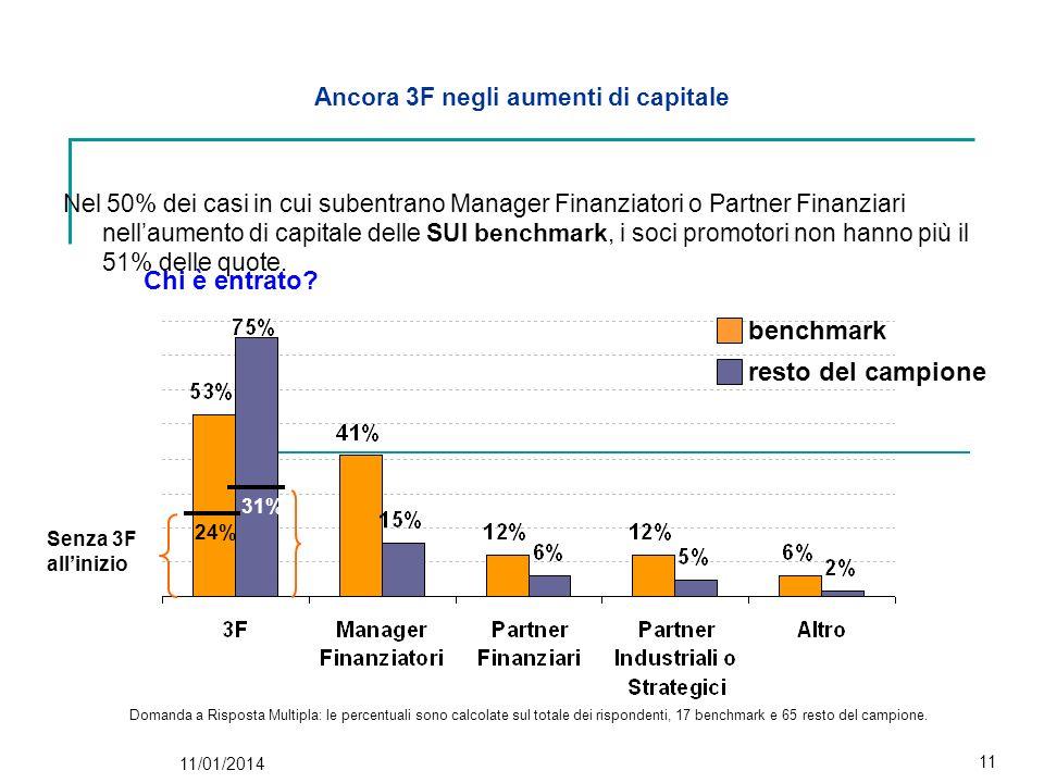 11/01/2014 11 Ancora 3F negli aumenti di capitale Nel 50% dei casi in cui subentrano Manager Finanziatori o Partner Finanziari nellaumento di capitale