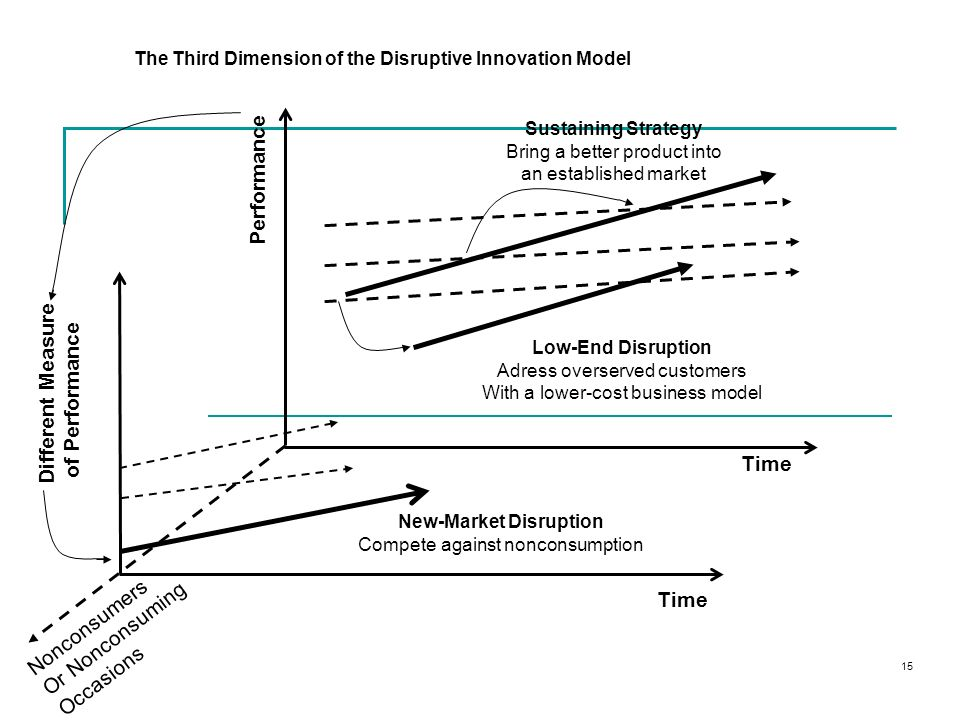 16 The Role of Business Model Innovation in the Process of Disruption Time Performance Different Measure of Performance Non-consumers or Non-consuming occasions 2.