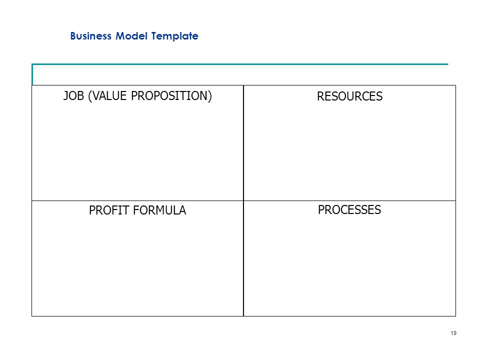 20 JOB (VALUE PROPOSITION) RESOURCES PROFIT FORMULA Very low fixed capital invested and fixed costs (design fee) 34% Contribution margin.