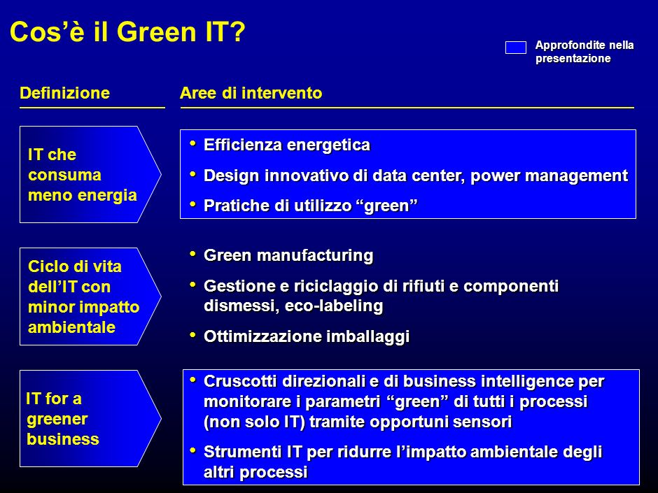 1 Indice Cosè il Green IT e perché è importante Cosè il Green IT e perché è importante Migliorare lefficienza energetica dellIT Migliorare lefficienza energetica dellIT IT for a greener business IT for a greener business