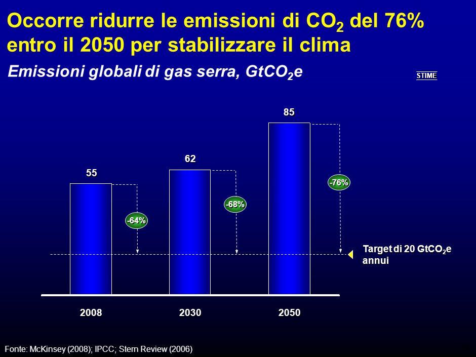 26 Lefficienza energetica dellIT è cresciuta molto più che in altri settori 6,15 km/lt 6,15 km/lt Efficienza 1978 Fonte: A Smarter Shade of Green, ACEEE Report for the Technology CEO Council, 2008 6,0 revenue passenger mile/lt 6,0 revenue passenger mile/lt 132 g/Kj 132 g/Kj 13 lumen/watt (incandescenza) 13 lumen/watt (incandescenza) Automobili Efficienza 2008 X 1,4 X 2,7 X 2,2 X 4,4 Settore Illuminazione Sistemi di calcolo Produzione acciaio Aerei Miglioramento 8,50 km/lt 8,50 km/lt 13,3 revenue passenger mile/lt 13,3 revenue passenger mile/lt 349 g/Kj 349 g/Kj 57 lumen/watt (fluorescenza) 57 lumen/watt (fluorescenza) 1,4 mips/watt 1,4 mips/watt X 28.571 40.000 mips/watt 40.000 mips/watt