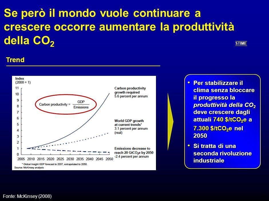 27 Occorre ridurre le emissioni di CO 2 del 76% entro il 2050 per stabilizzare il clima Emissioni globali di gas serra, GtCO 2 e 2008 Fonte: McKinsey (2008); IPCC; Stern Review (2006) 20302050 Target di 20 GtCO 2 e annui 55 62 85 STIME -64% -76% -68%