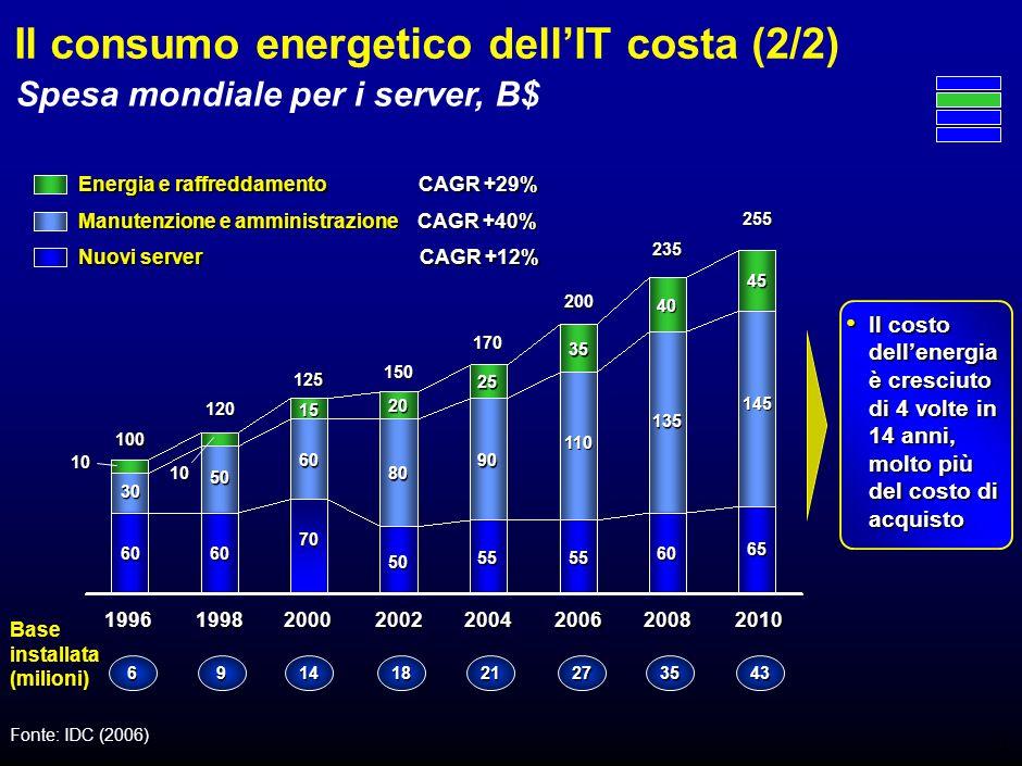 * 200 dipendenti – Fonte: ricerca del Politecnico di Milano 1.400 (210 ) Consumo per unazienda di servizi di medie dimensioni* Il consumo energetico dellIT costa (1/2) Consumo medio KWh Incidenza dellenergia consumata dallIT sul totale Percento ~730 IT aziendale in 1 giorno Abitazione in 1 anno Altro IT 30 – 70% a seconda del tipo di climatizzazione STIME