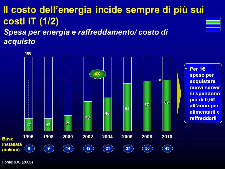 7 Il consumo energetico dellIT costa (2/2) Il costo dellenergia è cresciuto di 4 volte in 14 anni, molto più del costo di acquisto Il costo dellenergia è cresciuto di 4 volte in 14 anni, molto più del costo di acquisto Spesa mondiale per i server, B$ 1996 Base installata (milioni) Fonte: IDC (2006) 1998200020022004200620082010 43352721181469 6060 70 50 5555 60 65 145 45 255 235 40 135 35 110 90 25 170 150 200 20 80 60 15 125 120 10 50 30 100 10 Energia e raffreddamento CAGR +29% Manutenzione e amministrazione CAGR +40% Nuovi server CAGR +12%